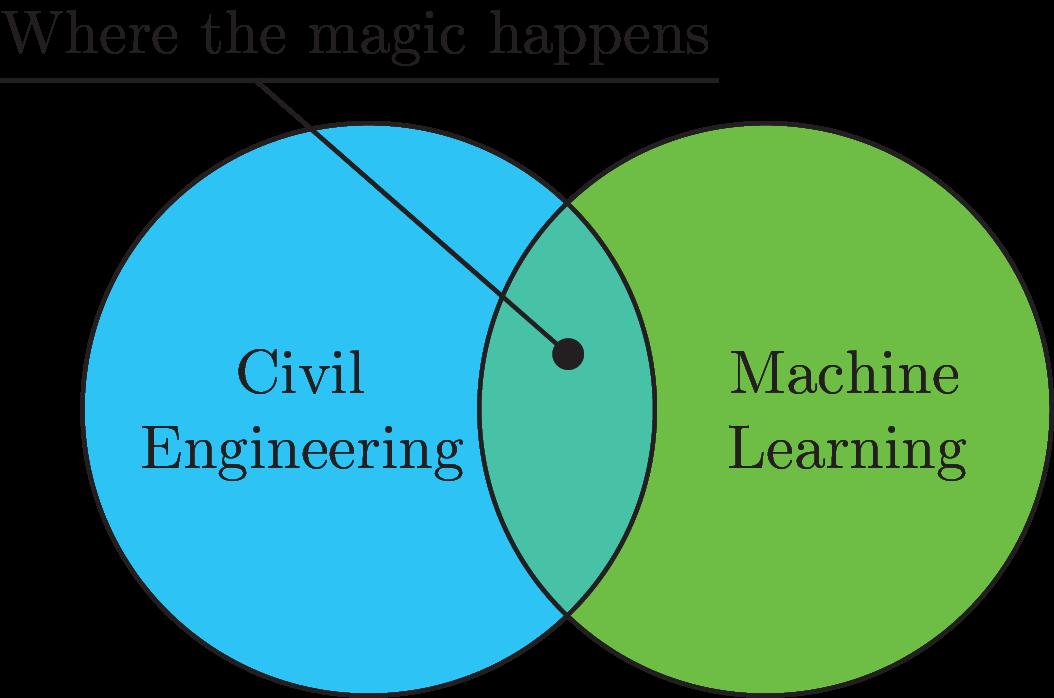 Machine Learning - Civil Engineering